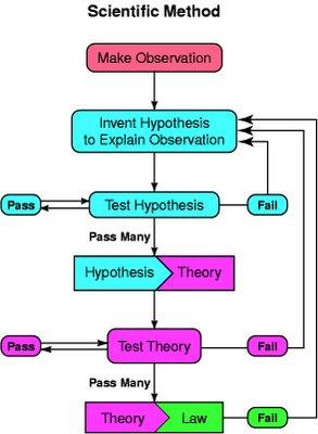 Double blind procedure psychology definition
